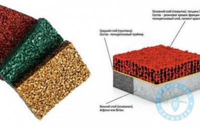 Травмобезопасное наливное покрытие